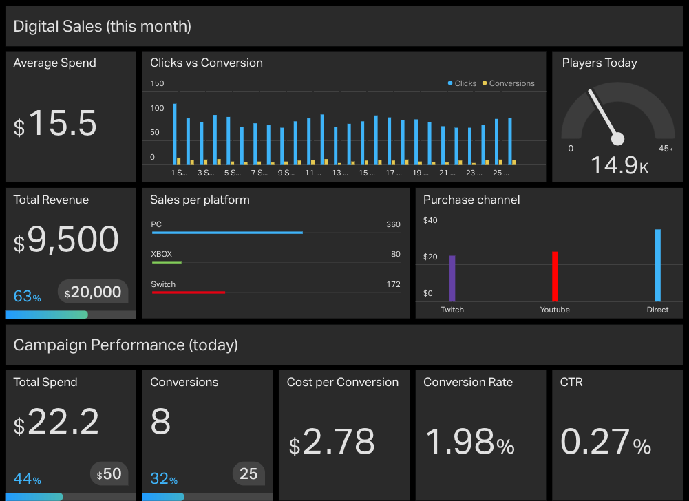 Dashboard Example